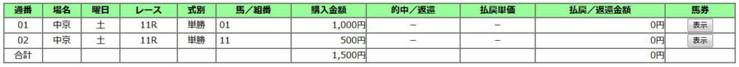 愛知杯2019買い目