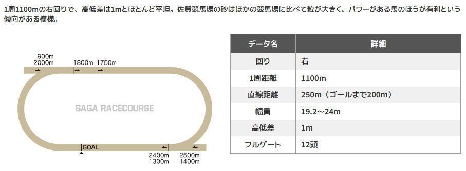 佐賀競馬場コース図