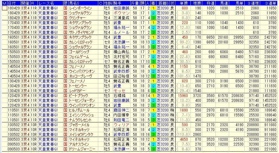 天皇賞春2019過去10年払戻金データ