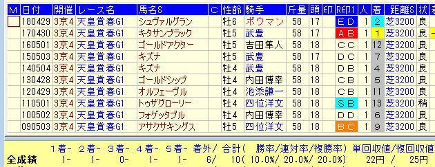 天皇賞春2019過去10年1番人気馬データ