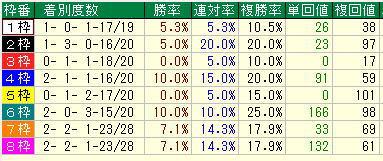 皐月賞2019過去10年枠別データ