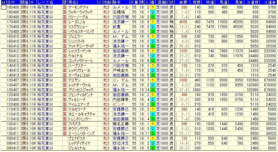 桜花賞2019過去10年払戻金データ