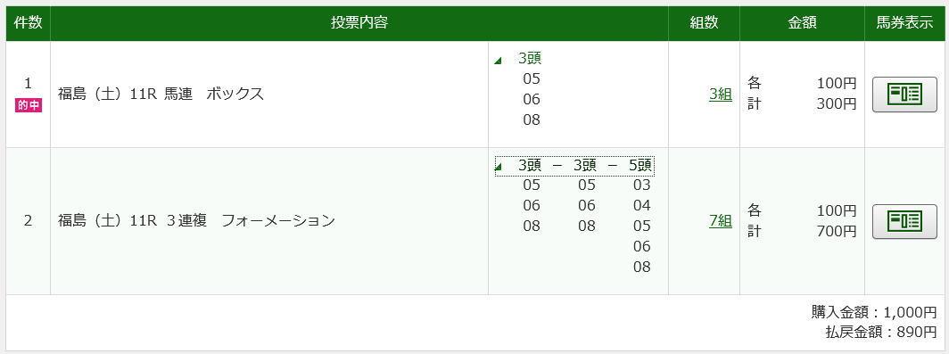 福島牝馬S2019買い目
