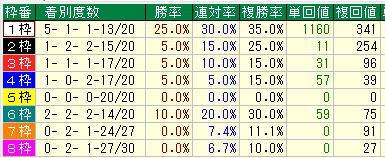 天皇賞春2019過去10年枠別データ