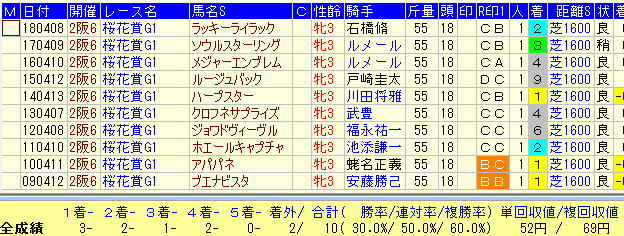 桜花賞2019過去10年1番人気馬データ