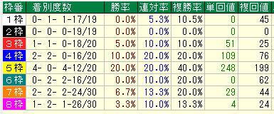 桜花賞2019過去10年枠別データ