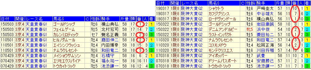 天皇賞春サイン1