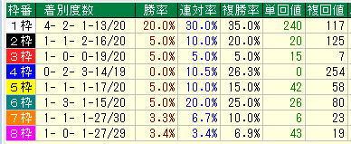 日本ダービー2019過去10年枠別データ