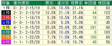 安田記念2019過去10年枠別データ