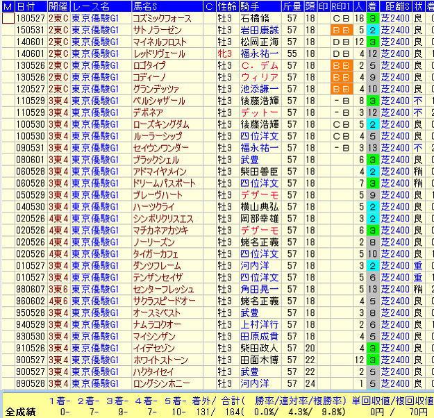 日本ダービー2019過去30年乗替りデータ