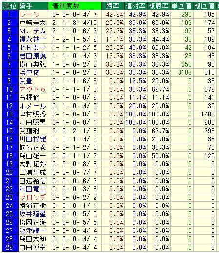 2019年東京芝重賞騎手別データ