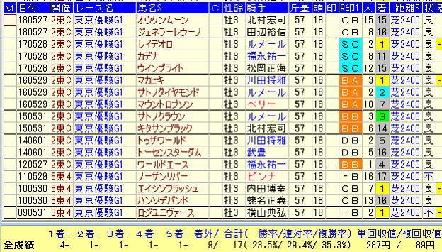 日本ダービー2019-2連勝以上⇒皐月賞敗退馬データ