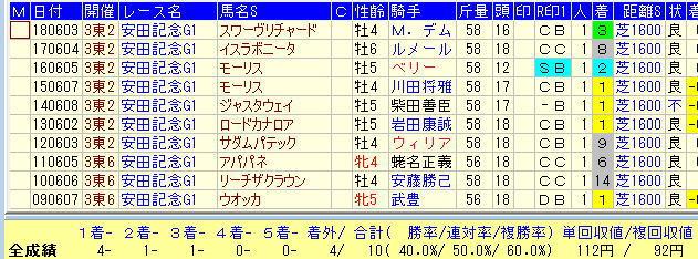 安田記念2019過去10年1番人気馬データ
