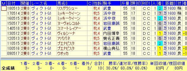 ヴィクトリアマイル2019過去10年1番人気馬データ
