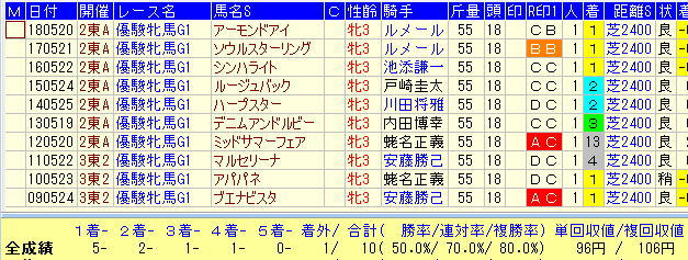 オークス2019過去10年1番人気馬データ