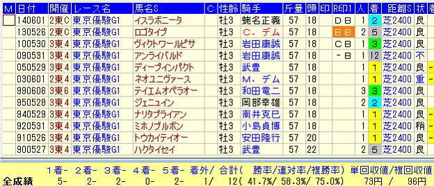 日本ダービー2019-3連勝以上でダービー且つ前走皐月賞