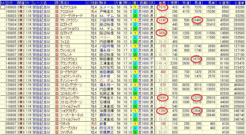 安田記念2019過去10年払戻金データ