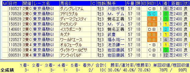 日本ダービー2019過去10年1番人気馬データ