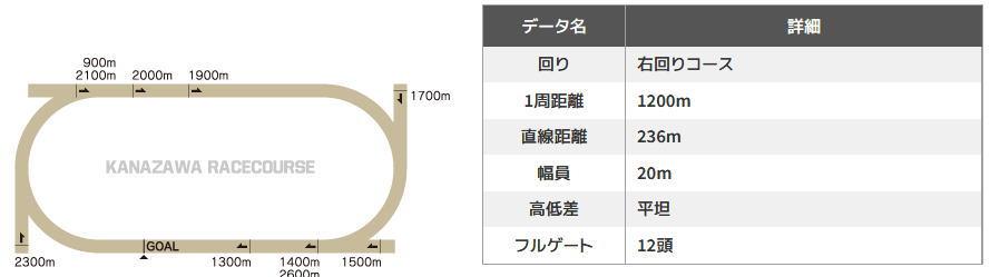 金沢競馬場コース図