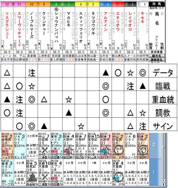 宝塚記念2019競馬新聞風