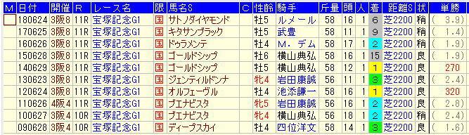 宝塚記念2019過去10年1番人気馬データ