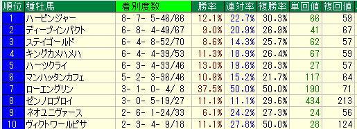 函館芝2000m過去5年種牡馬