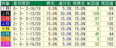 函館記念2019過去10年枠別データ