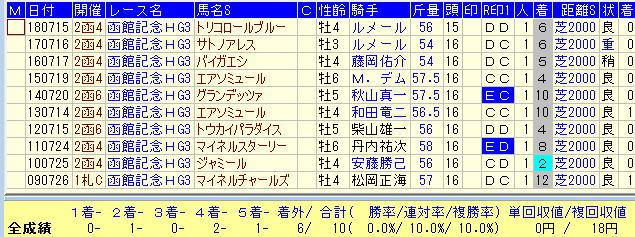函館記念2019過去10年1番人気馬データ