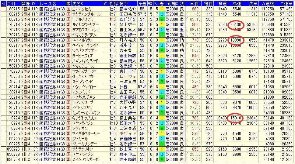 函館記念2019過去10年払戻金データ