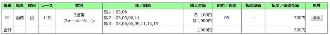 函館2歳S2019買い目