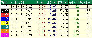 スプリンターズS2019枠別データ
