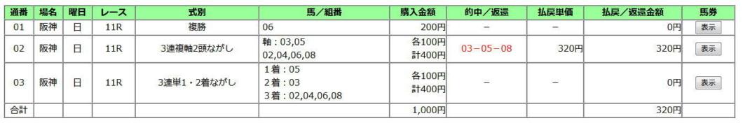 神戸新聞杯2019買い目