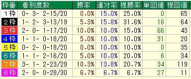 秋華賞2019過去10年枠
