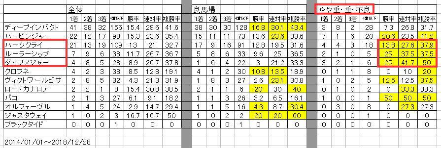 秋華賞2019血統データ