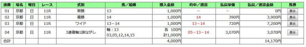 菊花賞2019買い目