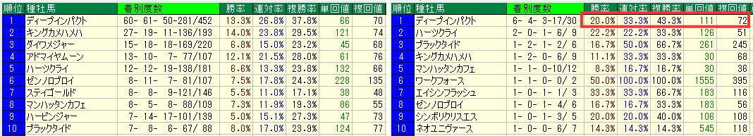 京都芝1600m過去5年種牡馬別道悪比較