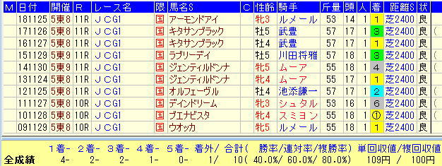 JC2019過去10年1番人気馬データ