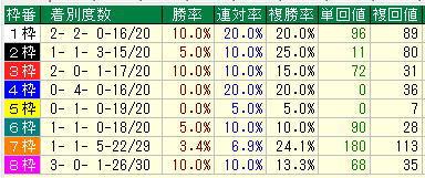 マイルCS2019過去10年枠別データ