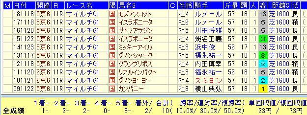 マイルCS2019過去10年1番人気馬データ