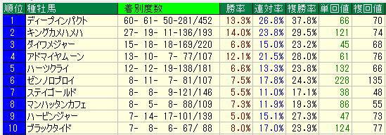 京都芝1600m過去5年種牡馬別成績