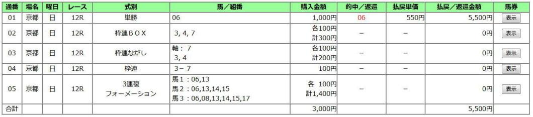 京阪杯2019買い目