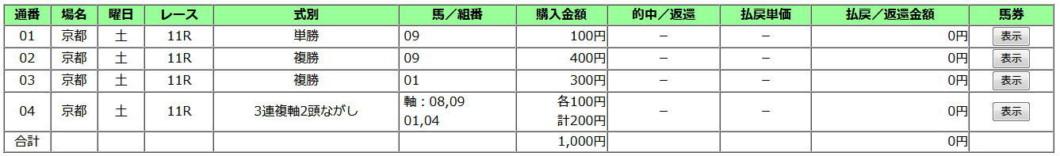 京都2歳S2019買い目