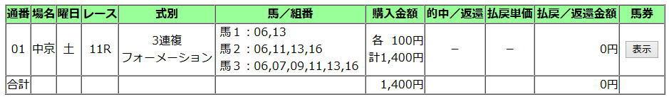 中日新聞杯2019買い目