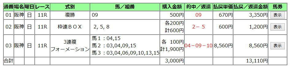 阪神JF2019買い目