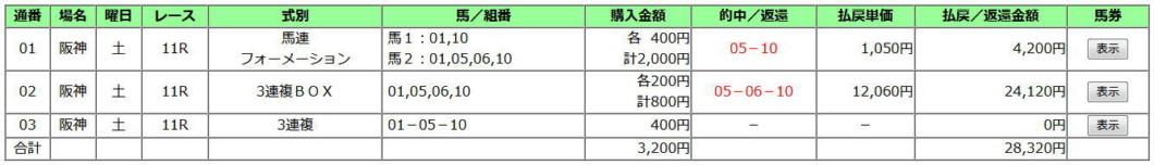 阪神カップ2019買い目