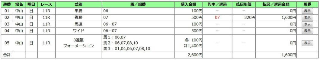 京成杯2020買い目