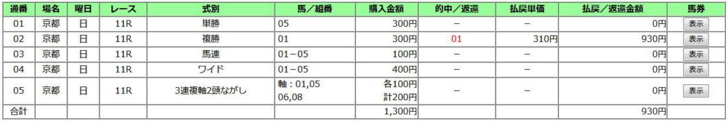 きさらぎ賞2020買い目