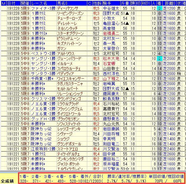 TARGET frontier JV使い方3-1ダ⇒芝ベースの数字
