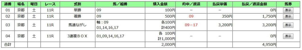 京都牝馬S2020買い目