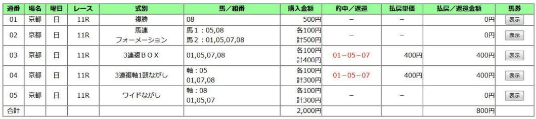 京都記念2020買い目